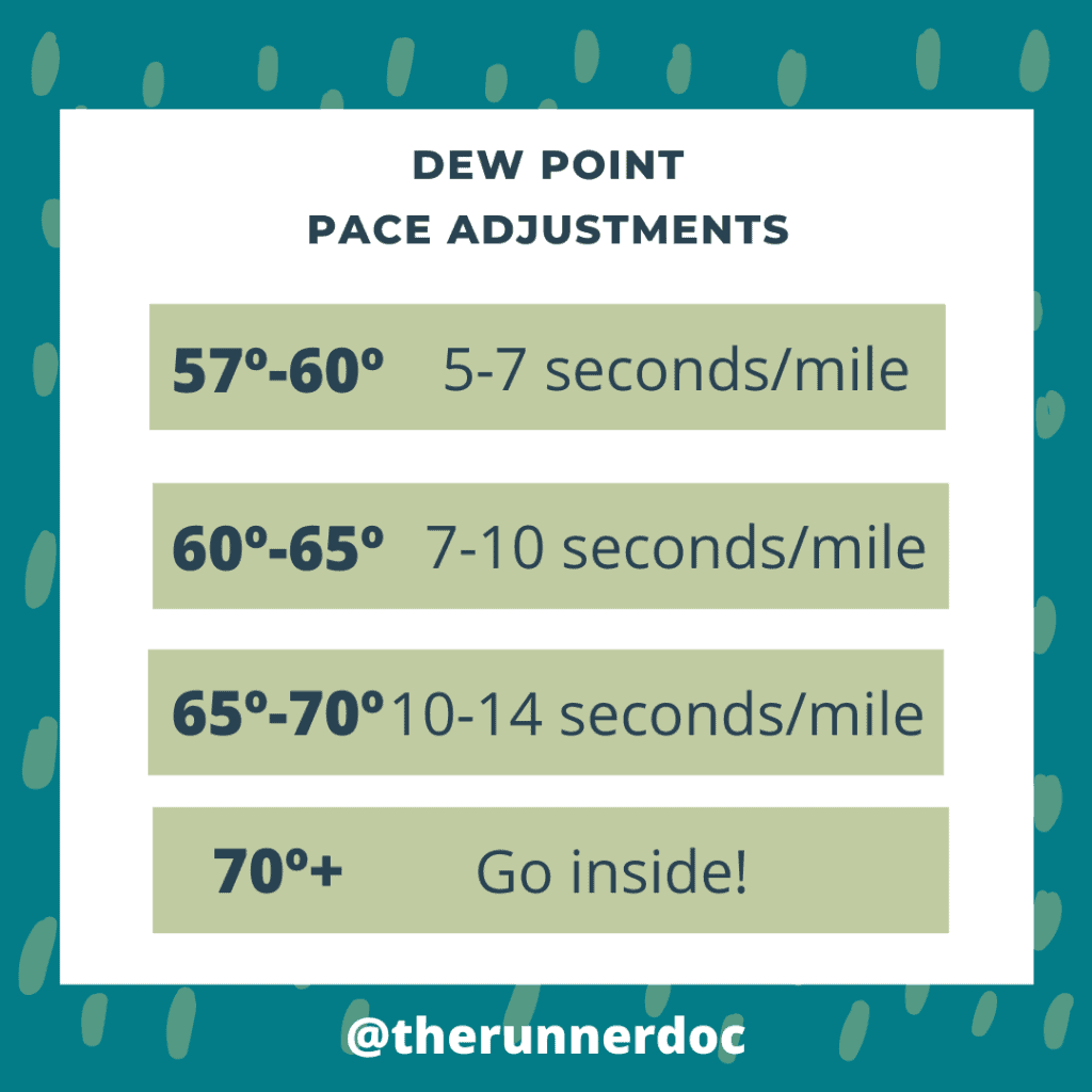 How to run in the humidity, pace adjustment chart for dew point, humidity chart for running,